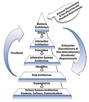Enterprise architecture framework - Image: NIST Enterprise Architecture Model
