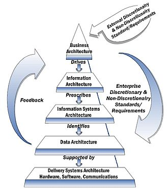 Enterprise architecture framework - NIST Enterprise Architecture Model initiated in 1989, one of the earliest frameworks for enterprise architecture.