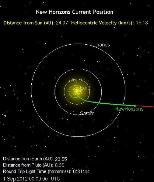 File:New Horizons Position 2012-09-01-00-00-00.jpg