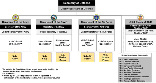 Organization of the United States Army within the Department of Defense Organization of U.S. Space Force.png