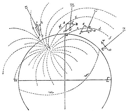 PSM V34 D307 Variability of the earth magnetic force.jpg