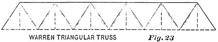 PSM V36 D489 Warren triangular bridge truss.jpg