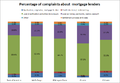 Percentage of complaints about mortgage lenders.png