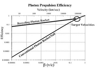 Photonic laser thruster - Image: Photon Propulsion Efficiency Graph