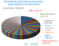 Pie chart on most populous political divisions in the Philippines.PNG