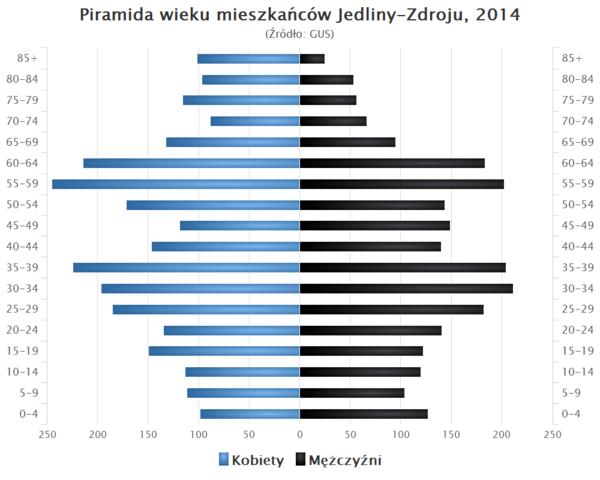 Jedlina-Zdrj: Bd 7. Letnie Warsztaty Gitarowe | Wabrzych