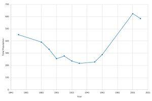 Ellington, Cambridgeshire - This graph displays the population of Ellington, Cambridgeshire from 1851 until 2011.