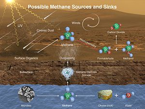 Possible Methane Sources and Sinks on Mars.jpg