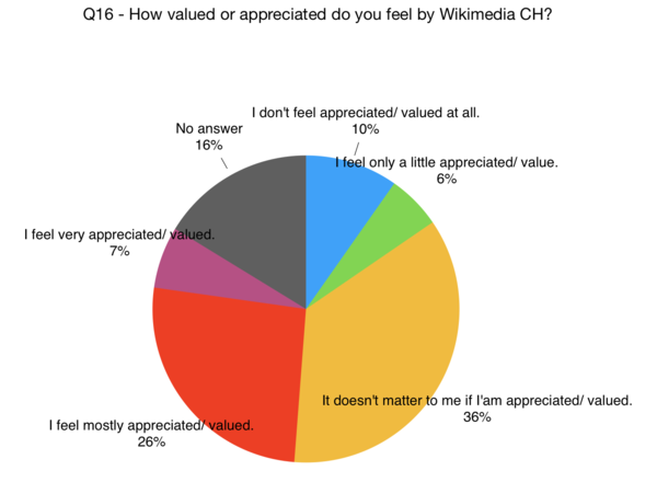 Does the following statement apply to you: I feel valued by Wikimedia CH.