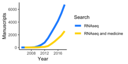 RNAseq over time (Pubmed).png