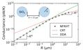 Radiative heat transfer between two spheres.png