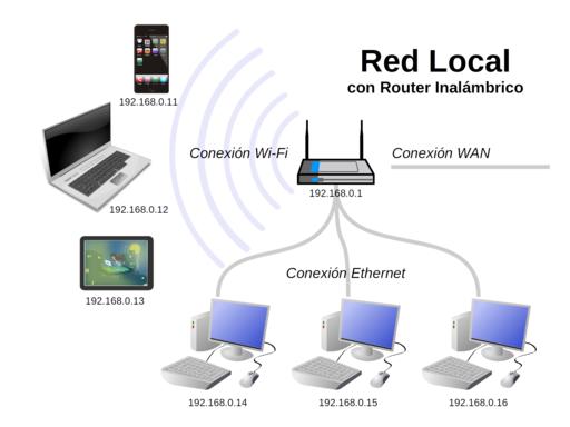 Red Local con Router Inalámbrico