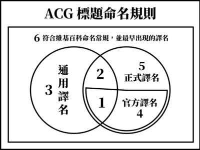 Rule for naming ACG-related article (New).png