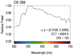 Illuminant D65 - Spectral power distribution of D65.