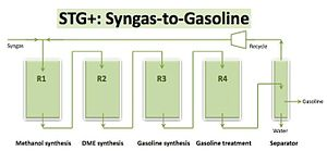 Gas to liquids - Image: STG+ Process