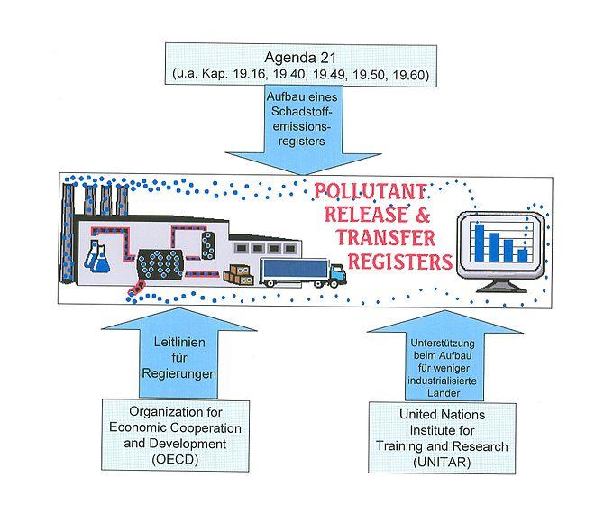 Schadstoffemissionsregister - Wikiwand