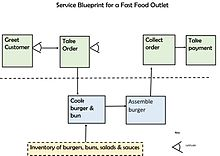 Service blueprint wikipedia service blueprints include actions and the amount of discretion for varying each step malvernweather Images