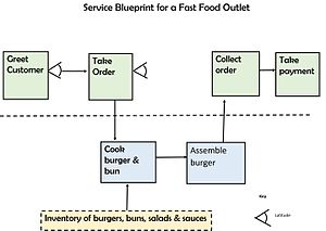 Servicescape wikivividly service blueprint service blueprints include actions and the amount of discretion for varying each step malvernweather Choice Image