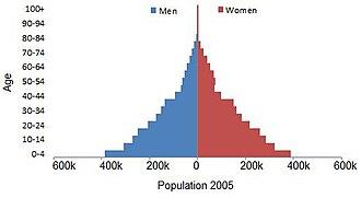 Demographics of Sierra Leone - Image: Sierra.leone.pop.pra mid.2005