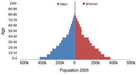 Demographics of Sierra Leone - Wikipedia