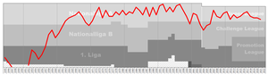 FC Sion - Chart of FC Sion table positions in the Swiss football league system