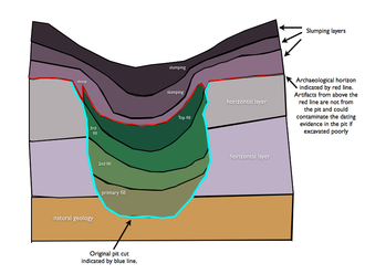 Fill (archaeology) - Fig 1. Pit fills and slumping layers