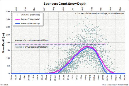 Spencers Creek average snow depth chart from Snowy Hydro Spencers Creek Average Depths.png