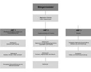 Struktur der Stadtverwaltung