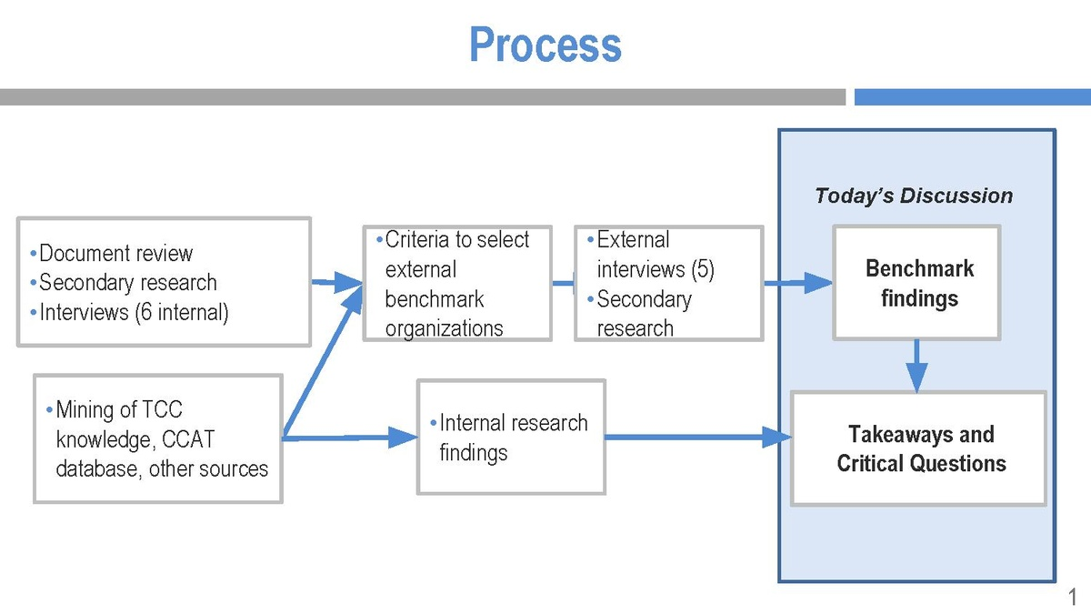 process diagram essay simon The diagram illustrates the process that is used to manufacture bricks for the building industry ielts process model answer the diagram explains the way in which bricks are made for the could you please comment on the essay below thanks in advance many countries aim to improve.