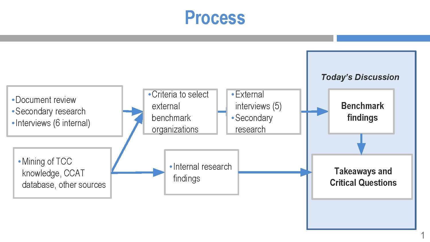 TCC benchmarking study for Wikimedia - process diagram.pdf