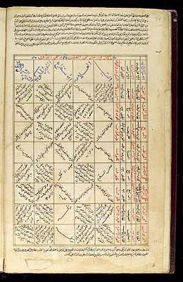 Table in which various maladies and their treatments Wellcome L0033624.jpg