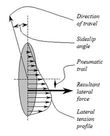 Pneumatic trail - Wikipedia