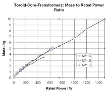 Transformator – Wikipedia