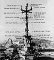 USS Wasp (CVA-18) radars in 1955.jpg