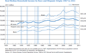 Sadie Tanner Mossell Alexander - Image: US real median household income 1967 2011