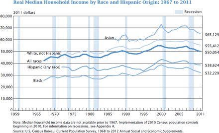 This graph shows the real median US household income by race: 1967 to 2011, in 2011 dollars. US real median household income 1967 - 2011.PNG