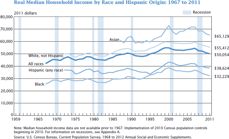File:US real median household income 1967 - 2011.PNG