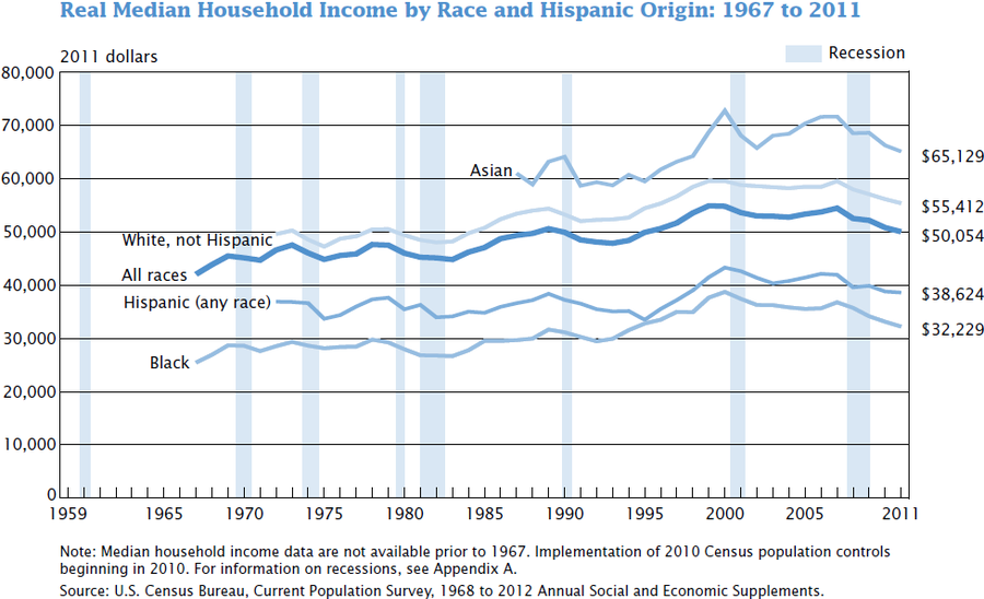 socio economic status of the united states Socioeconomic status is also strongly related to race and ethnic background in the united states due to the long history of racial oppression in this country studies show how socioeconomic status influences health outcomes among different racial and ethnic groups.