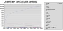 Suomen väestö – Wikipedia