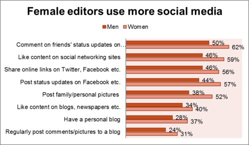 WP April 2011, Editor Survey, Female editors use more social media