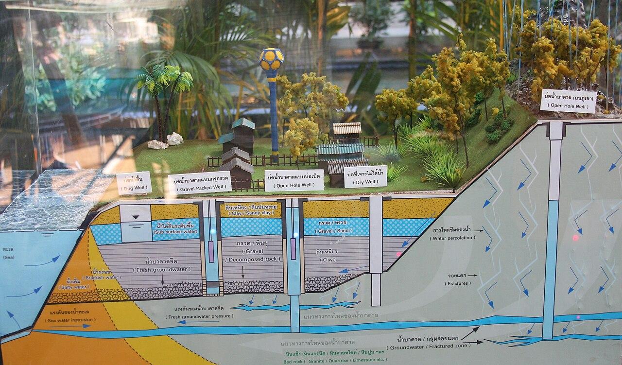 file water well schematic 01 jpg wikimedia commons water well pump wiring diagram file water well schematic 01 jpg
