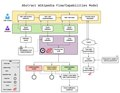 Wikifunctions architecture modeling - Domain events model - Draft 1.pdf