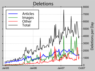 Deletionism and inclusionism in Wikipedia opposing theories of wikipedia