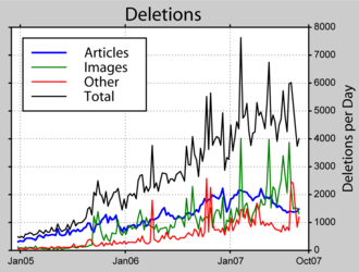Deletionism and inclusionism in Wikipedia - Statistics about the number of deletions per day