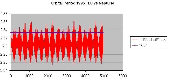 1995TL8 Orbital Period
