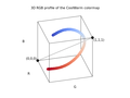 3D RGB profile of the Smooth Cool Warm diverging color gradient by Kenneth Moreland.png