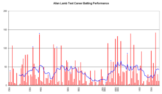 Allan Lamb - An innings-by-innings breakdown of Allan Lambs Test match batting career, showing runs scored (red bars) and the average of the last ten innings (blue line).