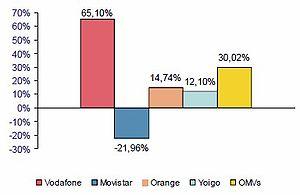 Español: Gráfico de barras con datos de nuevas...