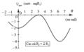 Anneau en liaison bilatérale sans frottement sur un guide à portions circulaires - profil énergétique.png