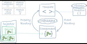 Angular (application platform) - Image: Architecture of an Angular 2 application